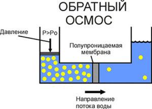 Как работают фильтры обратного осмоса
